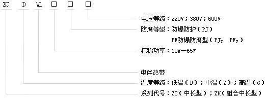 中长及组合型自限温电伴热带产品型号
