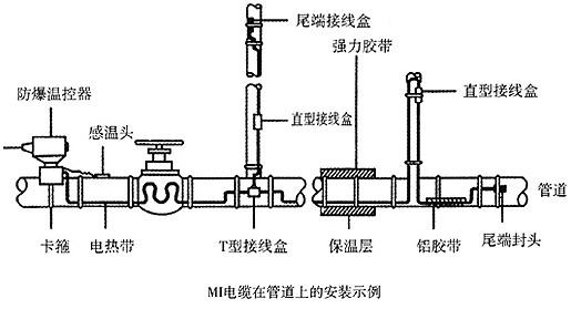 MI加热电缆管道安装示例图