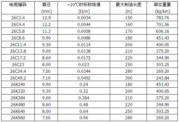 MICU铜护套矿物绝缘加热电缆600V双芯规格