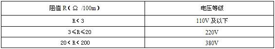 电阻数值及电压等级