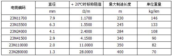 300V双芯MI不锈钢护套矿物绝缘加热电缆型号规格表