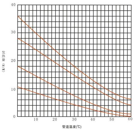 瑞侃BTV2-CT型自控电伴热带工作曲线图