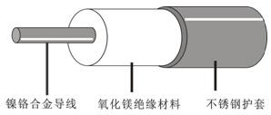 HSQ不锈钢护套矿物绝缘伴热线结构图