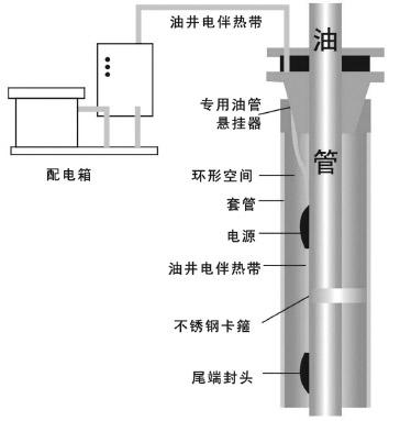 石油行业专用油井电伴热装置示意图
