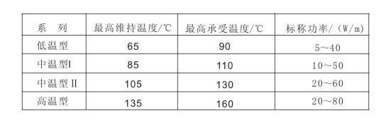 电伴热带维持温度及功率