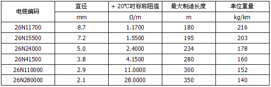 600V双芯MI不锈钢护套矿物绝缘加热电缆型号规格表