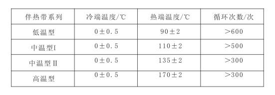 电热带冷热温度及交替循环次数