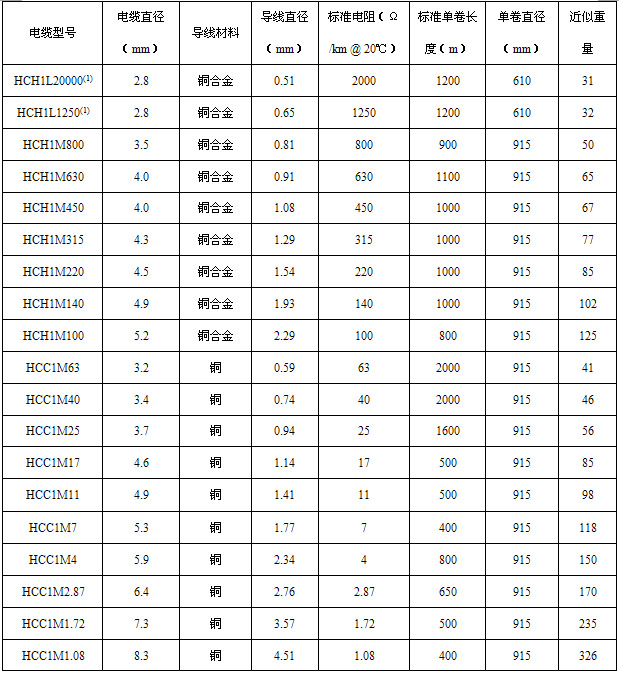 HCH/HCC铜护套矿物绝缘伴热线技术参数