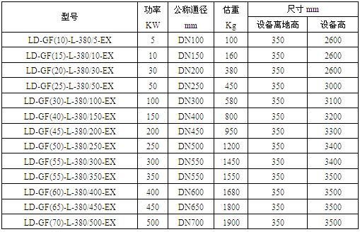防爆立式流体电加热器技术数据表格