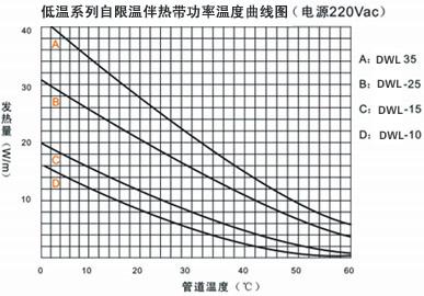 低温系列自限温电伴热带功率温度曲线图
