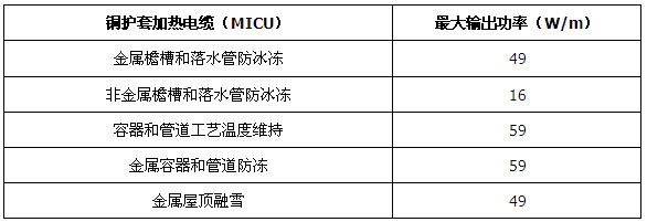 MICU铜护套矿物绝缘加热电缆应用