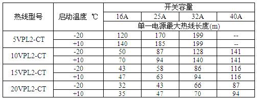 VPL高温限功率伴热带单一电源最大使用长度