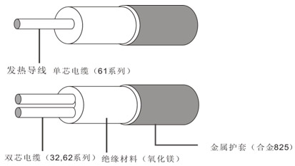 MI合金825护套矿物绝缘伴热线结构图