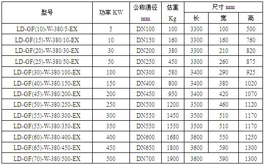 防爆卧式流体电加热器技术数据表格