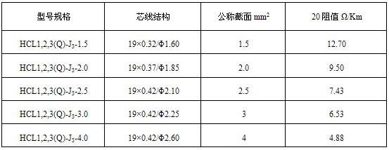 HCL型串联式恒功率电伴热带规格及技术表格