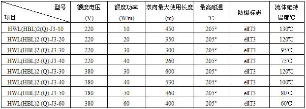 HBL(HWL)型恒功率并联式电热带技术参数表