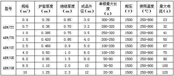 MI加热电缆技术参数表