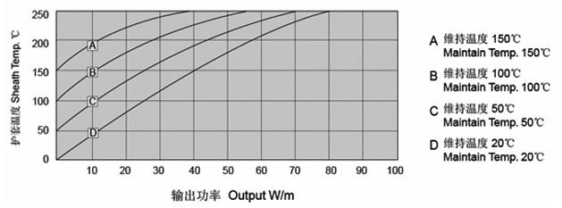 MICU铜护套矿物绝缘加热电缆输出功率与护套温度对应参考表