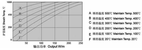 MIAL 825合金护套矿物绝缘加热电缆输出功率与护套温度对应参考表