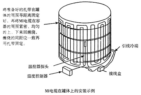 MI加热电缆罐体安装示例图