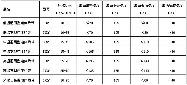 自限温电伴热带型号规格
