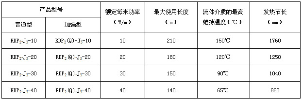 RDP2-J3恒功率电伴热带规格及主要参数