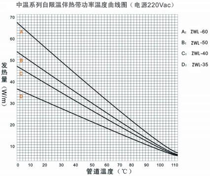 ZWL中温系列自限温电伴热带温度曲线图