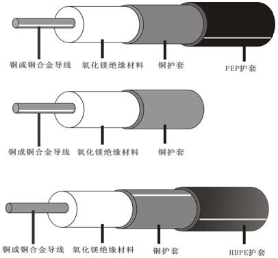 HCH/HCC铜护套矿物绝缘伴热线结构图