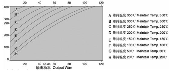 铜镍合金护套矿物绝缘加热电缆输出功率与护套温度对应参考表