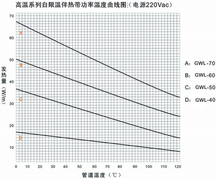 GWL高温系列自限温电伴热带温度曲线图