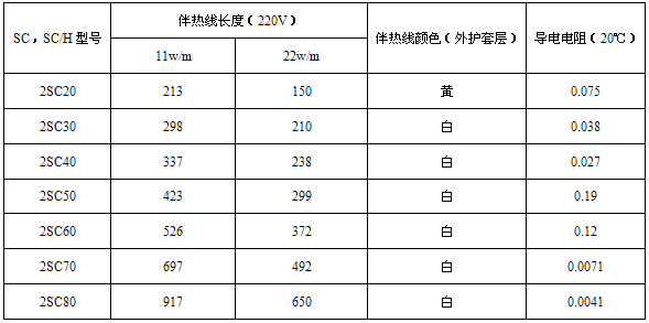 SC,SC/H串联恒功率电伴热线技术参数表(二)