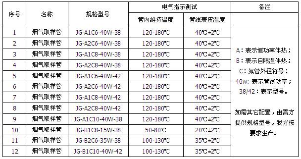 CEMS烟气伴热采样复合管选型表格