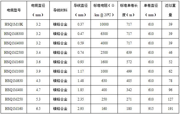 HSQ不锈钢护套矿物绝缘伴热线技术参数