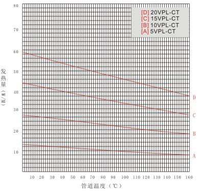 VPL高温限功率伴热带工作曲线图