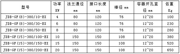 防爆浸入式电加热器基本参数